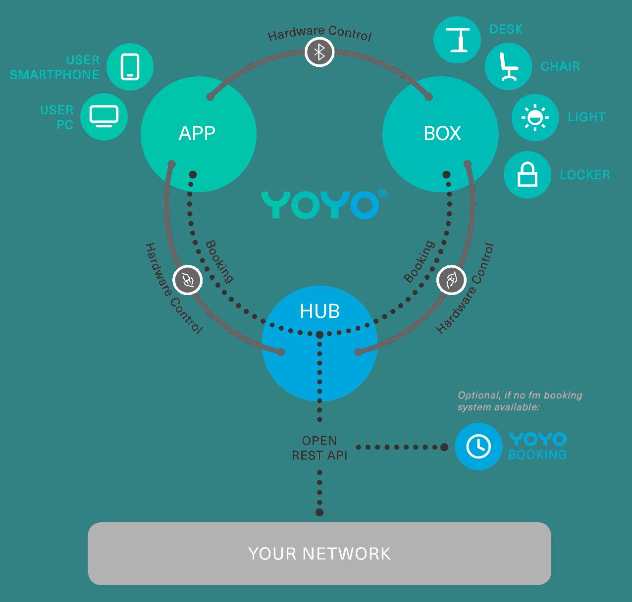 YOYO System Architektur