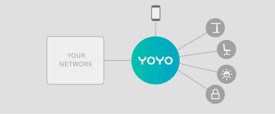 YOYO Systemarchitektur